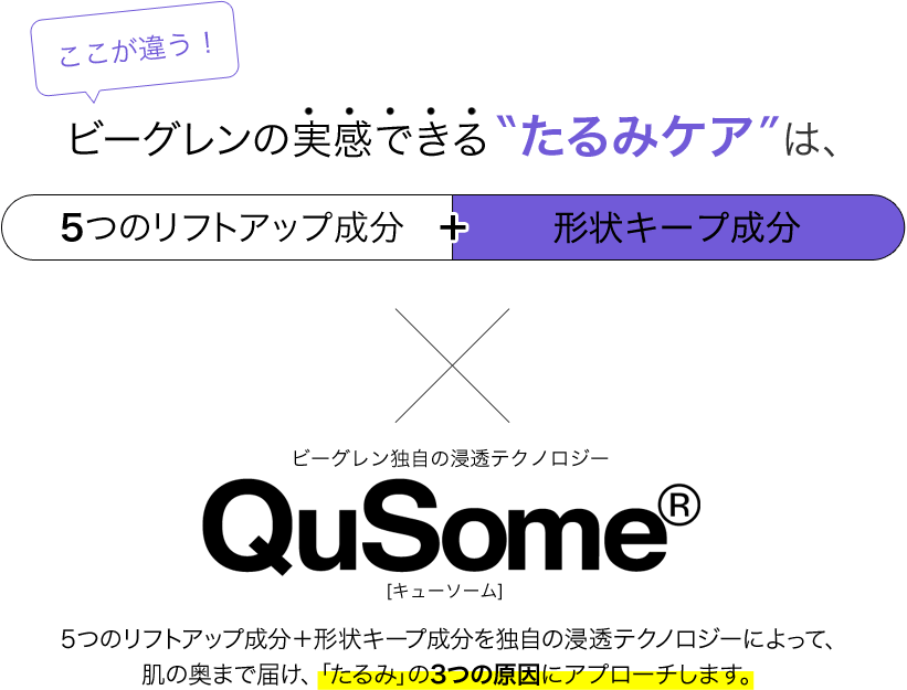 ここが違う!/ビーグレンの実感できるたるみケアは、「5つのリフトアップ成分」+「形状キープ成分」×ビーグレン独自の浸透テクノロジー「Qusome」/5つのリフトアップ成分+形状キープ成分を独自の浸透テクノロジーによって、肌の奥まで届け、ほうれい線の3つの原因にアプローチします。