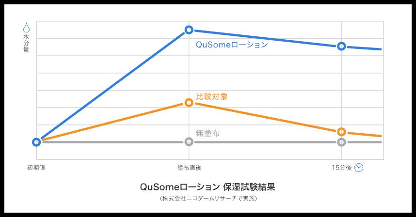 QuSomeローション 保湿試験結果